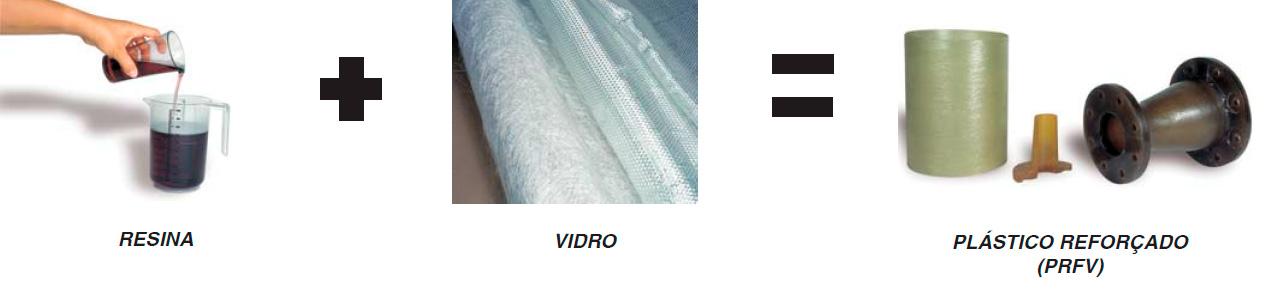 Ilustração - Composição PRFV (Plástico Reforçado em Fibra de Vidro)